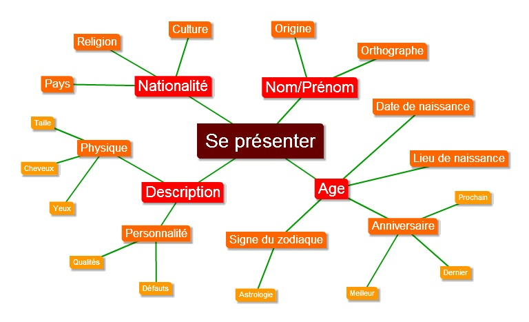 Text2MindMap - Stc - Orals - Se presenter
