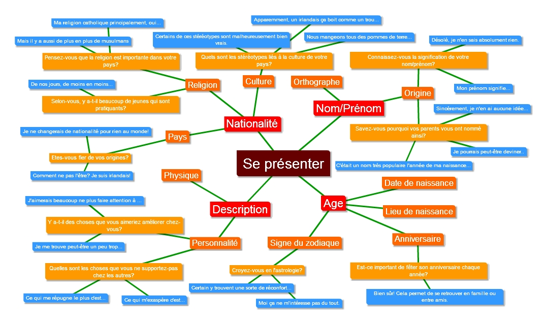 Text2MindMap - Stc - Orals - Se presenter - Abstrait - reponses